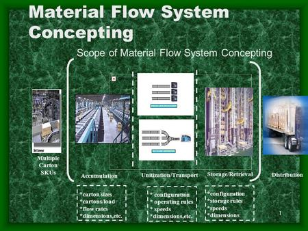 1 Material Flow System Concepting Multiple Carton SKUs Accumulation Unitization/Transport Storage/Retrieval Distribution * configuration * operating rules.