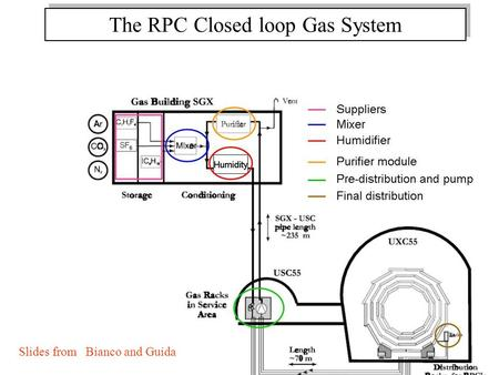 The RPC Closed loop Gas System Slides from Bianco and Guida.