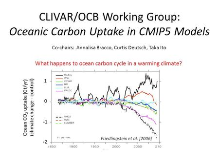 CLIVAR/OCB Working Group: Oceanic Carbon Uptake in CMIP5 Models Ocean CO 2 uptake (Gt/yr) (climate change - control) -2 0 1 Friedlingstein et al. [2006]