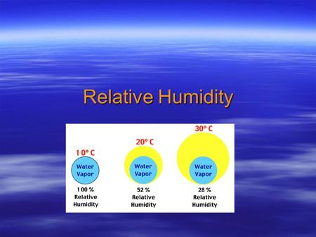 Relative Humidity. Humidity  the measure of the amount of water in the air  high humidity =lots of moisture in the air.
