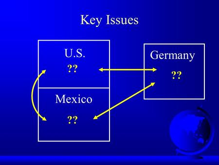 Key Issues U.S. Mexico Germany ??. NAFTA and Volkswagen U.S. Mexico Germany High-end production Suppliers Low-end Production Some supply Marketing Distribution.