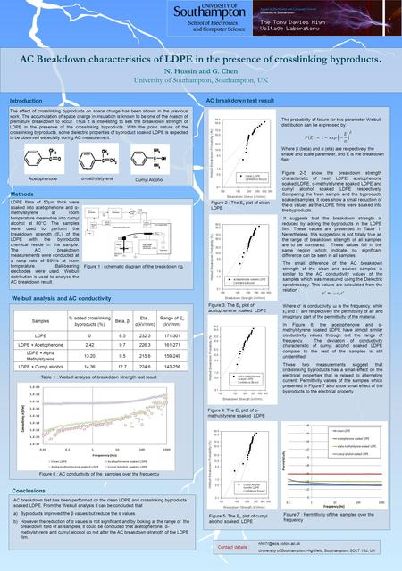AC Breakdown characteristics of LDPE in the presence of crosslinking byproducts. N. Hussin and G. Chen University of Southampton, Southampton, UK Weibull.