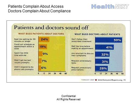Confidential All Rights Reserved Patients Complain About Access Doctors Complain About Compliance.