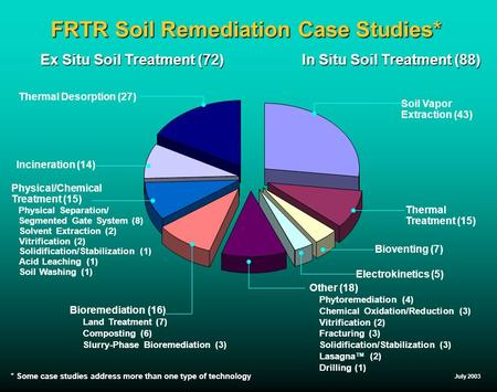 July 2003 FRTR Soil Remediation Case Studies* Ex Situ Soil Treatment (72) In Situ Soil Treatment (88) Soil Vapor Extraction (43) Thermal Treatment (15)