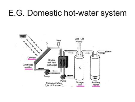 E.G. Domestic hot-water system. Typical collector design (fig 6.18) Can we understand the design criteria for each of these components? What happens if.