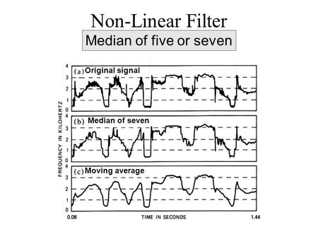 Original signal Median of seven Moving average Non-Linear Filter Median of five or seven.