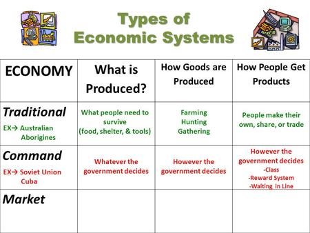 Types of Economic Systems ECONOMY