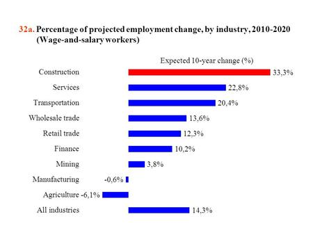 32a. Percentage of projected employment change, by industry, 2010-2020 (Wage-and-salary workers)