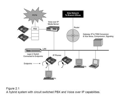 Figure 2.1 A hybrid system with circuit switched PBX and Voice over IP capabilities.
