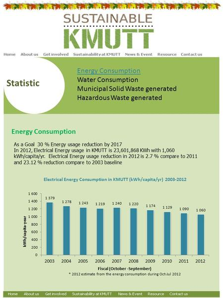 Statistic Energy Consumption Water Consumption Municipal Solid Waste generated Hazardous Waste generated Energy Consumption As a Goal 30 % Energy usage.