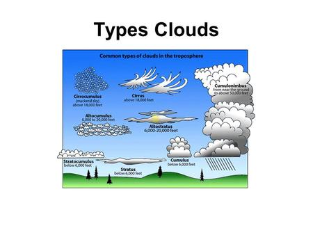 Types Clouds.