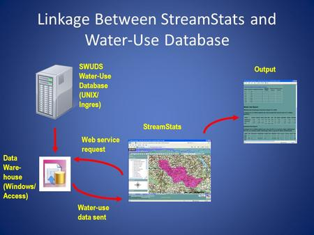 Linkage Between StreamStats and Water-Use Database SWUDS Water-Use Database (UNIX/ Ingres) Data Ware- house (Windows/ Access) StreamStats Output Web service.