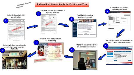 Submit Complete IEC Application APPLICATION A Visual Aid: How to Apply for F-1 Student Visa SEVIS I-20 Receive SEVIS I-20 (Certificate of Eligibility)