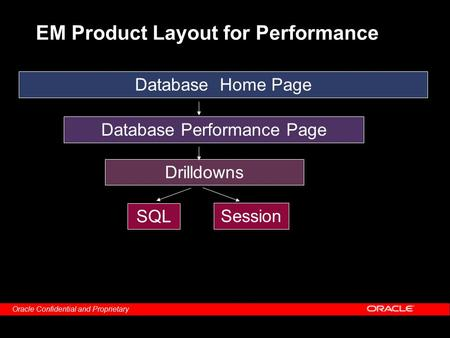 Oracle Confidential and Proprietary EM Product Layout for Performance Database Home Page Database Performance Page Drilldowns SQL Session.