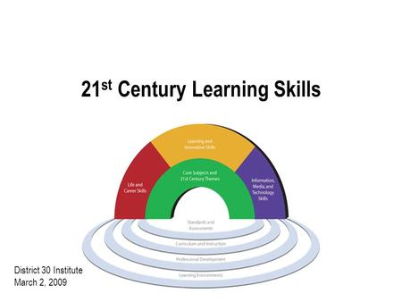 21 st Century Learning Skills District 30 Institute March 2, 2009.