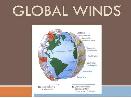 GLOBAL WINDS 1 Objective for the day  By the end of the day…  SWBAT identify global winds, and describe how they are caused by global convection currents.