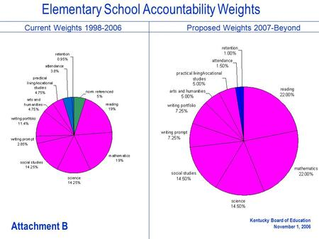 Elementary School Accountability Weights Current Weights 1998-2006Proposed Weights 2007-Beyond Attachment B Kentucky Board of Education November 1, 2006.