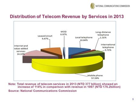 1 Note: Total revenue of telecom services in 2013 (NTD 377 billion) showed an increase of 114% in comparison with revenue in 1997 (NTD 176.2billion) Source: