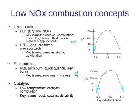 Low NOx combustion concepts Lean burning –DLN (Dry, low NOx) Key issues: turndown, combustion instability, blowoff, flashback (in higher H 2 applications)