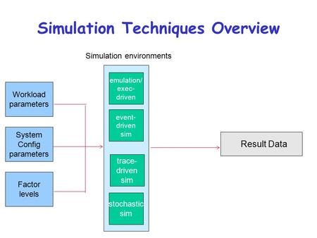 Simulation Techniques Overview Simulation environments emulation/ exec- driven event- driven sim trace- driven sim stochastic sim Workload parameters System.