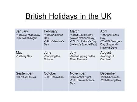 British Holidays in the UK January 1st New Year's Day 5th Twefth Night February 1st Candlemas Day 14th Valentine's Day March 1st St David's Day (Wales.