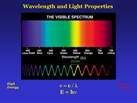 Wavelength and Light Properties 575 nm  c  E = h  High Energy Low Energy.