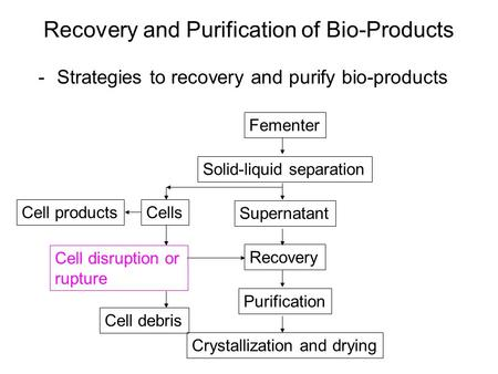Recovery and Purification of Bio-Products -Strategies to recovery and purify bio-products Fementer Solid-liquid separation Recovery Purification Supernatant.