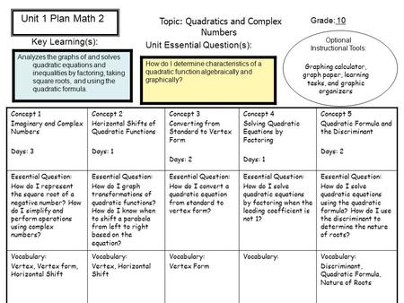 Topic: Quadratics and Complex Numbers Grade: 10 Key Learning(s): Analyzes the graphs of and solves quadratic equations and inequalities by factoring, taking.