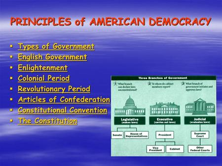 PRINCIPLES of AMERICAN DEMOCRACY  Types of Government Types of Government Types of Government  English Government English Government English Government.