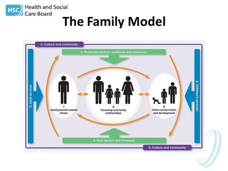 The Family Model. Breadth Burden Barriers Benefits.