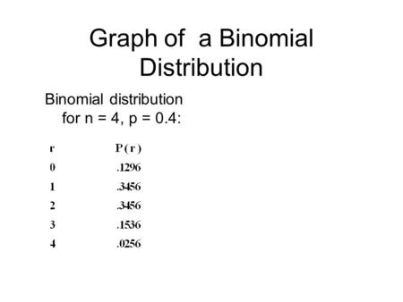 Graph of a Binomial Distribution Binomial distribution for n = 4, p = 0.4: