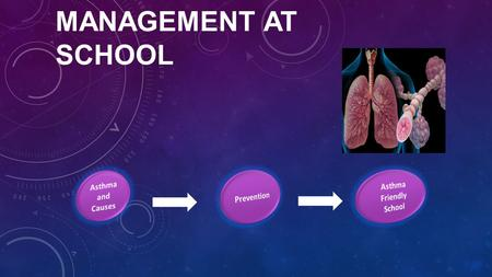 ASTHMA MANAGEMENT AT SCHOOL.