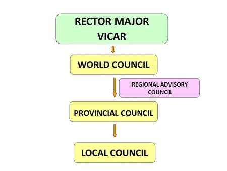 RECTOR MAJOR VICAR WORLD COUNCIL PROVINCIAL COUNCIL LOCAL COUNCIL REGIONAL ADVISORY COUNCIL.