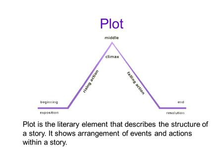 Plot Plot is the literary element that describes the structure of a story. It shows arrangement of events and actions within a story.