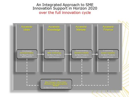 Access to Ideas Knowledge Markets Finance An Integrated Approach to SME Innovation Support in Horizon 2020 over the full innovation cycle 1 Establishing.