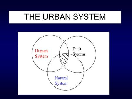 THE URBAN SYSTEM Human System Natural System Built System.