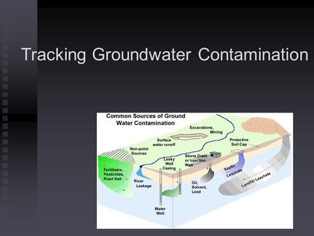 Tracking Groundwater Contamination