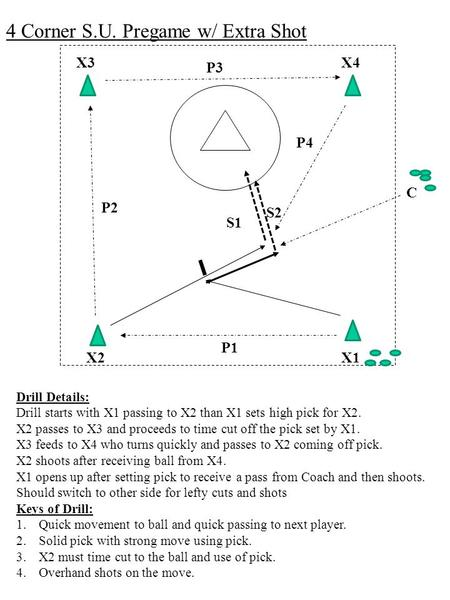 X3 4 Corner S.U. Pregame w/ Extra Shot X4 X2X1 C S2 S1 P4 P3 P2 P1 Drill Details: Drill starts with X1 passing to X2 than X1 sets high pick for X2. X2.