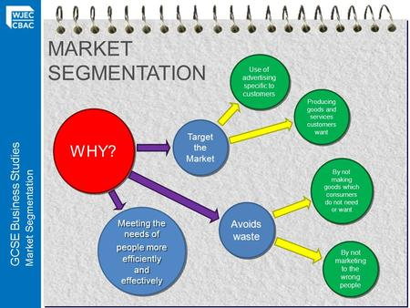 GCSE Business Studies Market Segmentation MARKET SEGMENTATION WHY? Target the Market Avoids waste Meeting the needs of people more efficiently and effectively.