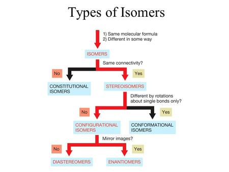 Types of Isomers. Enantiomers Enantiomers are nonsuperimposable mirror images. Molecules are nonsuperimposable if there is no orientation in which all.