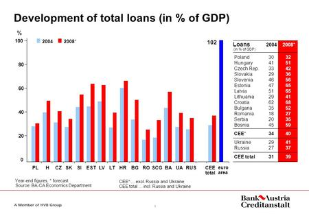 1 Development of total loans (in % of GDP) Year-end figures, * forecast Source: BA-CA Economics Department % CEE*... excl. Russia and Ukraine CEE total...