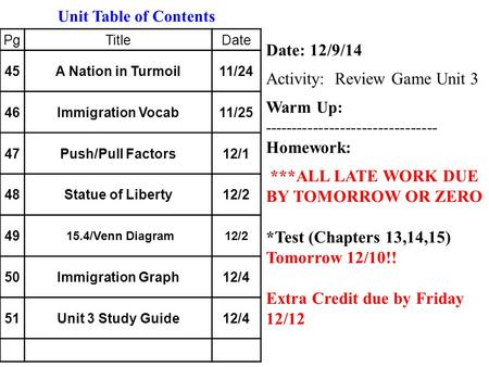Date: 12/9/14 Activity: Review Game Unit 3 Warm Up: None -------------------------------- Homework: ***ALL LATE WORK DUE BY TOMORROW OR ZERO *Test (Chapters.