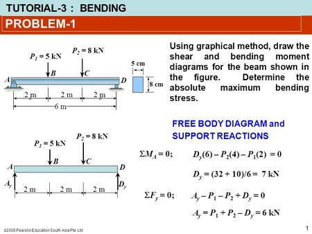PROBLEM-1 Using graphical method, draw the shear and bending moment diagrams for the beam shown in the figure. Determine the absolute maximum bending.