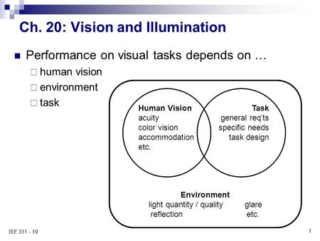 1 ISE 311 - 19 Ch. 20: Vision and Illumination Performance on visual tasks depends on …  human vision  environment  task Human Vision acuity color vision.