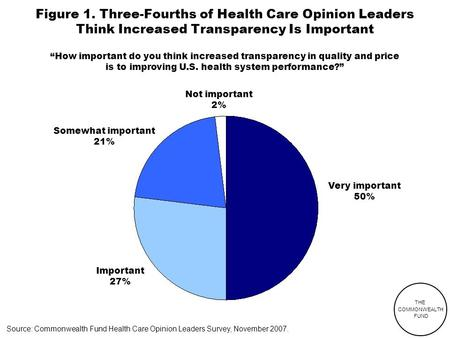 THE COMMONWEALTH FUND Figure 1. Three-Fourths of Health Care Opinion Leaders Think Increased Transparency Is Important Source: Commonwealth Fund Health.