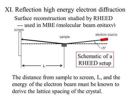 XI. Reflection high energy electron diffraction Surface reconstruction studied by RHEED --- used in MBE (molecular beam epitaxy) Schematic of a RHEED setup.