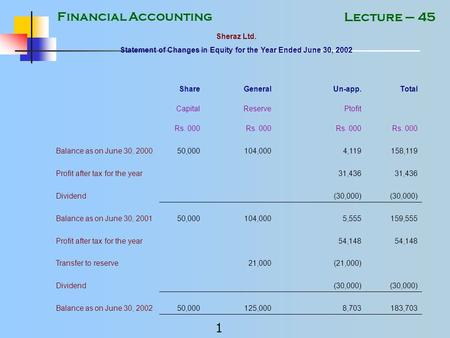 Financial Accounting 1 Lecture – 45 Sheraz Ltd. Statement of Changes in Equity for the Year Ended June 30, 2002 Share General Un-app. Total Capital Reserve.