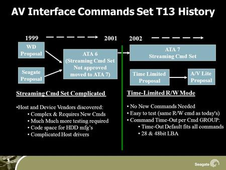 AV Interface Commands Set T13 History WD Proposal Seagate Proposal ATA 6 (Streaming Cmd Set Not approved moved to ATA 7) ATA 7 Streaming Cmd Set Time Limited.
