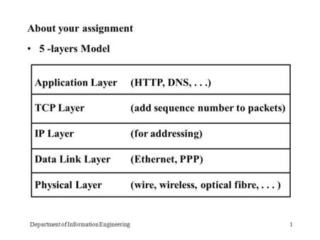 Department of Information Engineering1 About your assignment 5 -layers Model Application Layer(HTTP, DNS,...) TCP Layer(add sequence number to packets)