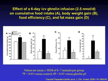 Effect of a 6-day icv ghrelin infusion (2.5 nmol/d) on cumulative food intake (A), body weight gain (B), food efficiency (C), and fat mass gain (D) Claudia.